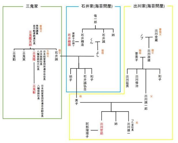 出川哲朗の実家は超金持ちの海苔屋・つた金!場所や一族についても!