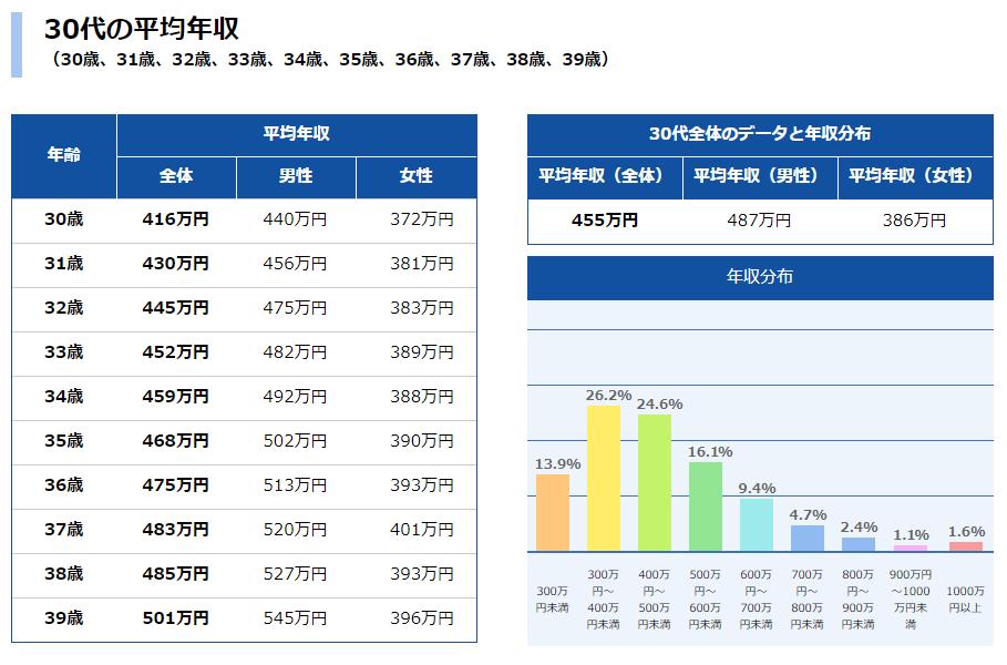 【30代の家の購入金額】平均いくら?世帯年収やローンの目安も調査!