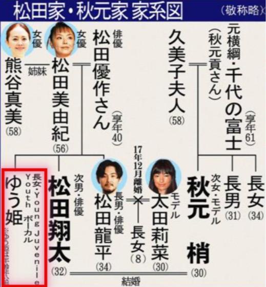松田ゆう姫は韓国人の娘だった!在日差別を乗り越えた松田夫婦を調査!